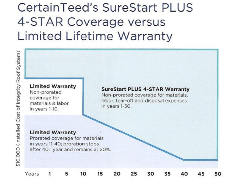 CertainTeed Warranty Sure Start PLUS